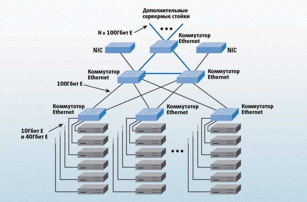 Рис.4. Пример конфигурации 100-гигабитного Ethernet для крупного объекта с множеством сверхкомпактных серверов