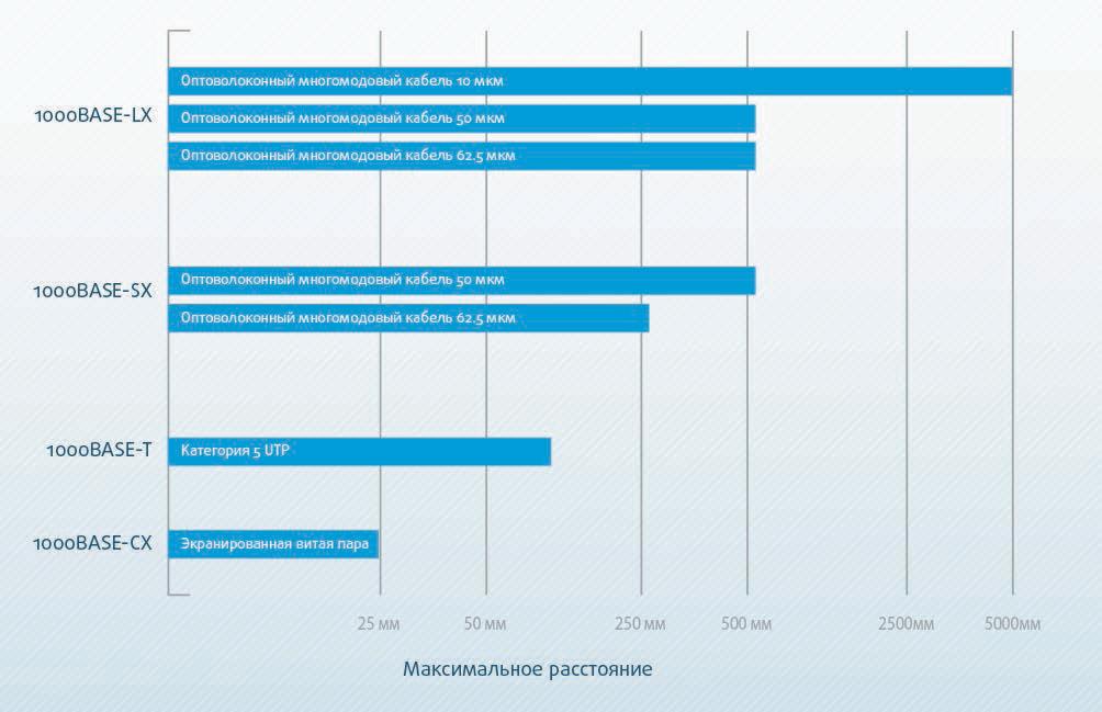 Рис.2. Вариант сред для гигабитного Ethernet (сопоставление)