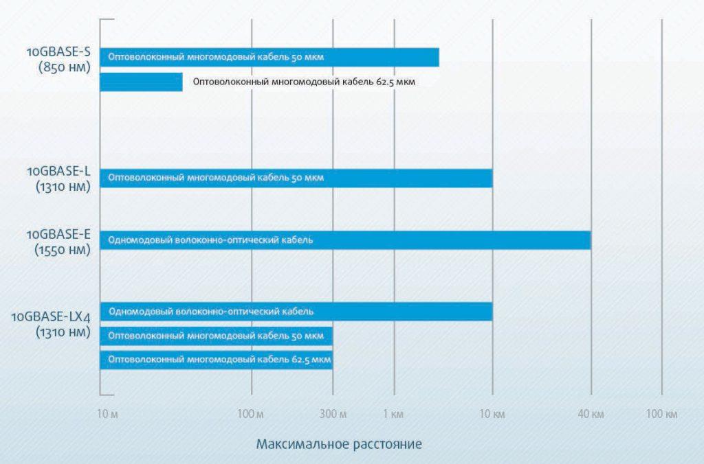 Рис.3. Диапазон работы 10-гигабитного Ethernet